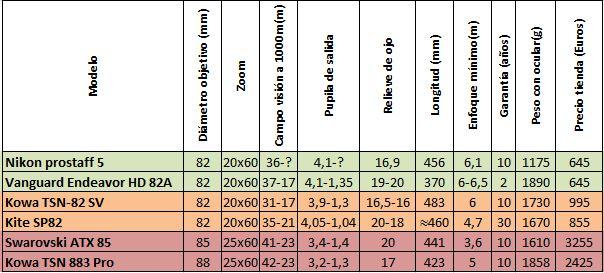 Tabla1- Datos técnicos de los telescopios de nuestra comparativa