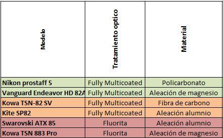 Tabla 2- Datos relativos a la construcción y los materiales telescopios